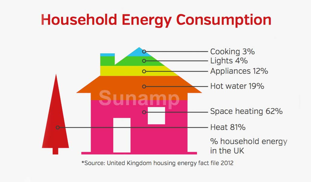 Household Electricity Energy Consumption